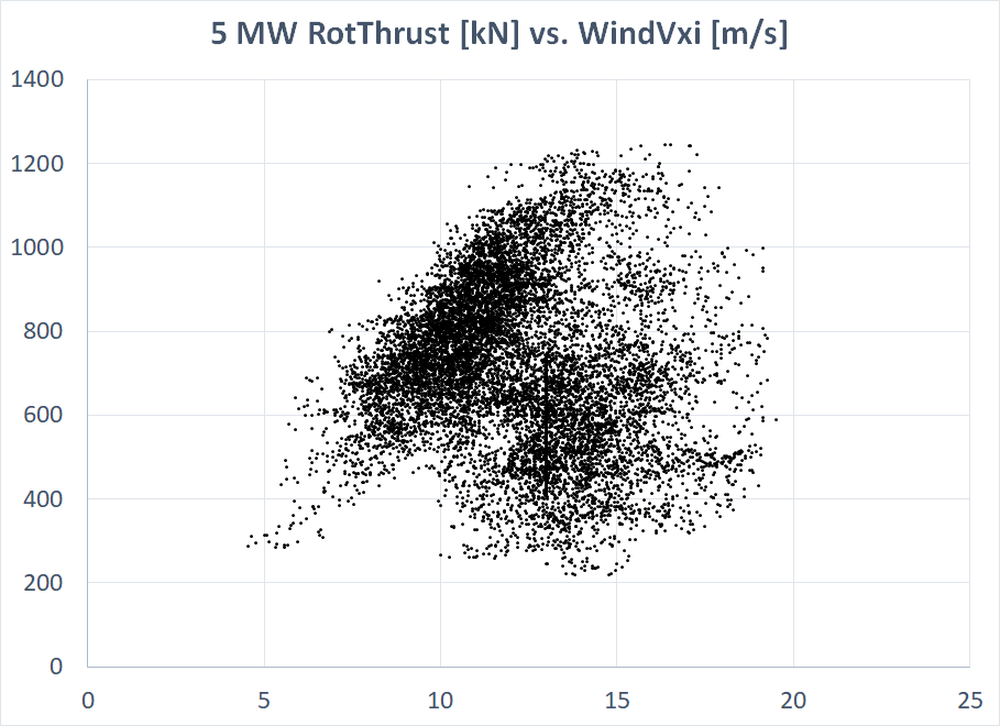Figure2_5MW_Thrust_vs_WindSpeed.png