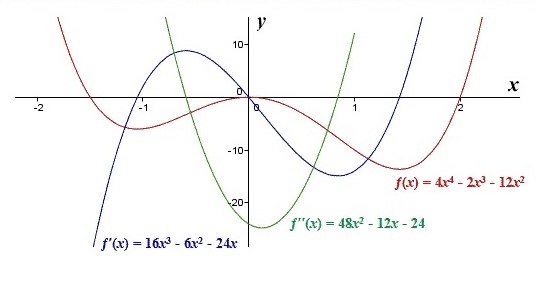 first_derivative_maths_5_2.png