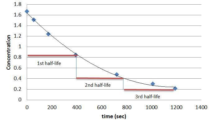 first_order_half-life.jpg