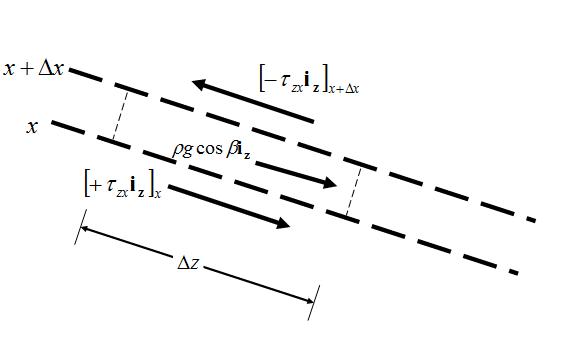 Fluid Force Balance.PNG