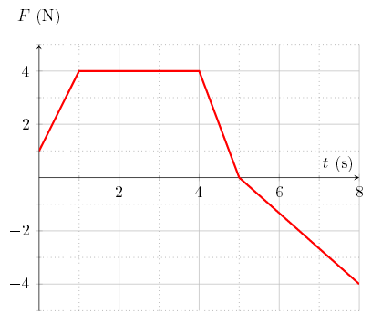 force_vs_time_graph.png