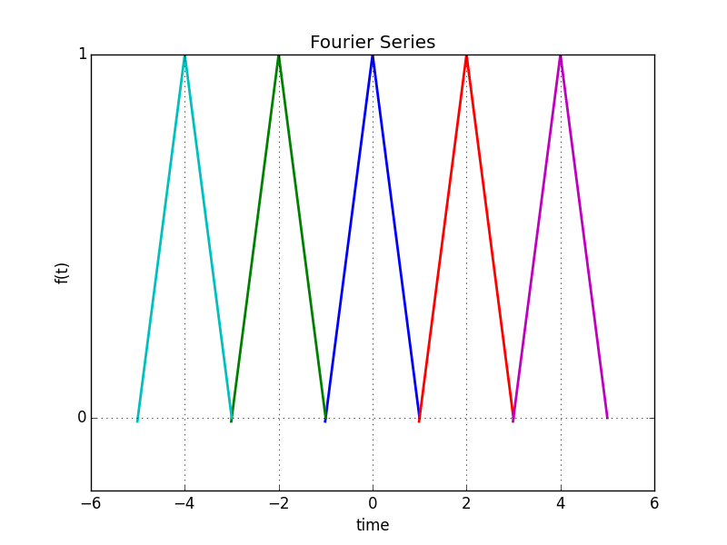 Fourier_Series.png