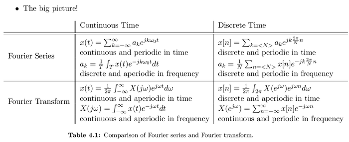 fourier_table41.png