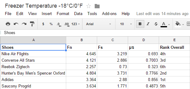 Freezer Temperature  18°C 0°F   Google Sheets.png