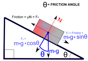 Friction_angle-300x210.png