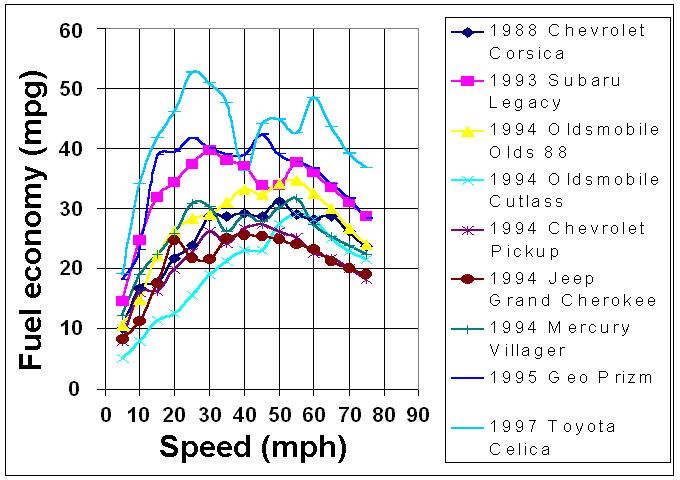 Fuel_economy_vs_speed_1997.png