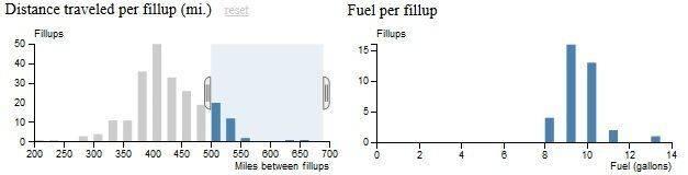 FuelByDistance.jpg
