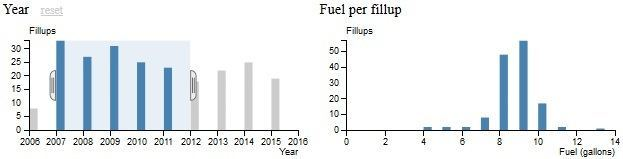 FuelByYear2007-2012.jpg
