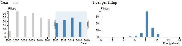 FuelByYear2012-2015.jpg