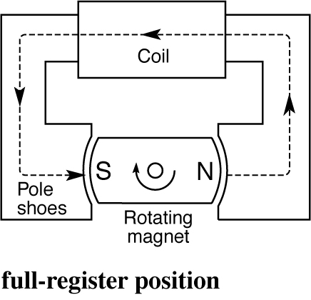 Full-register-position.jpg