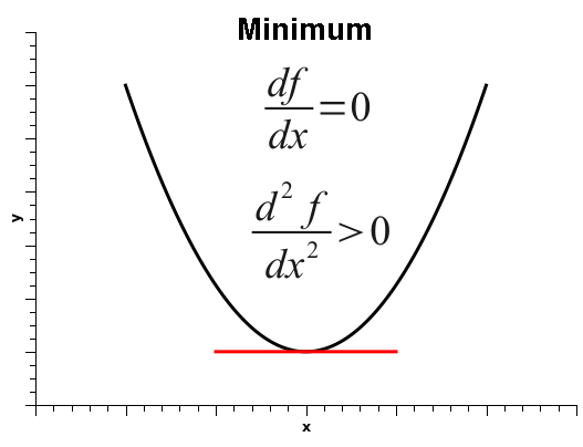 function-minimum-point.png