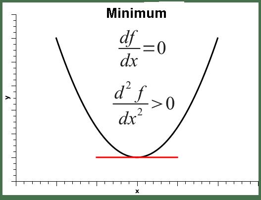 function-minimum-point.png