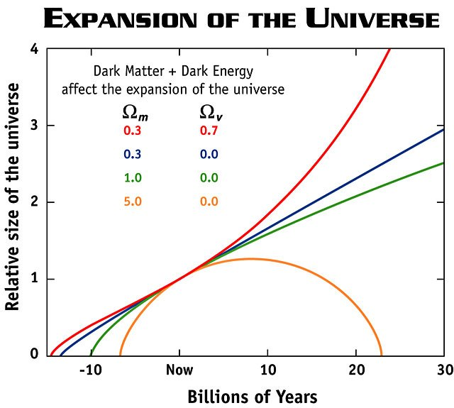 future size of universe.jpg