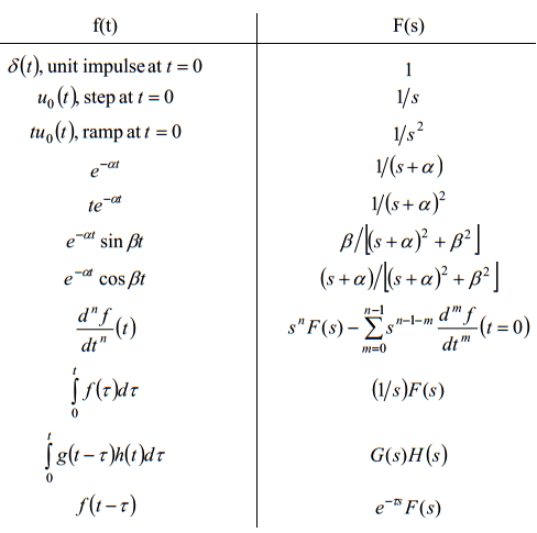 Finding the inverse laplace transform of (2/(s+2)^4) using ...