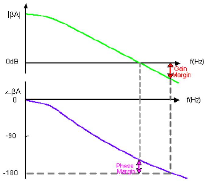 gain_phase_margin2.png