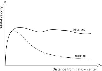GalaxyRotationCurve.png
