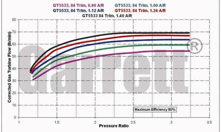 Garrett%20-%20GT5533R%20-%20Turbine%20Maps.jpg