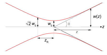 GaussianBeamWaist.png