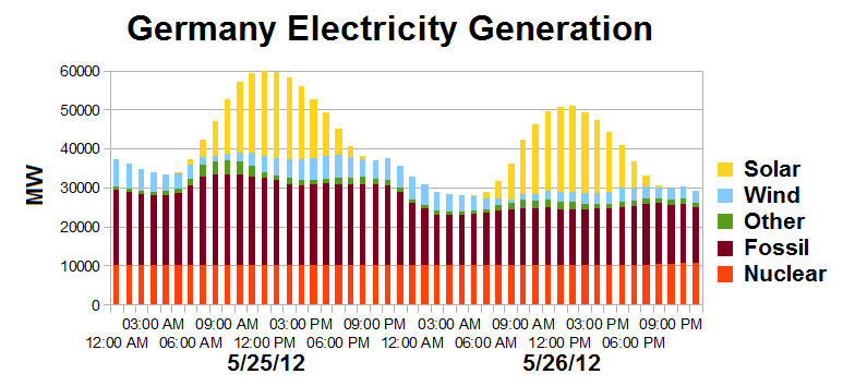 Germany_Electricity_Generation_5-25-26-2012.png
