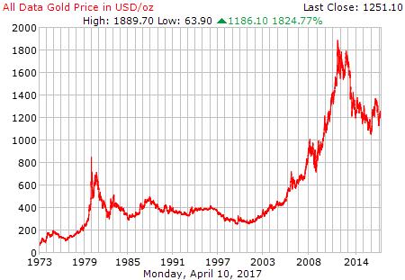 gold_all_data_o_usd.png