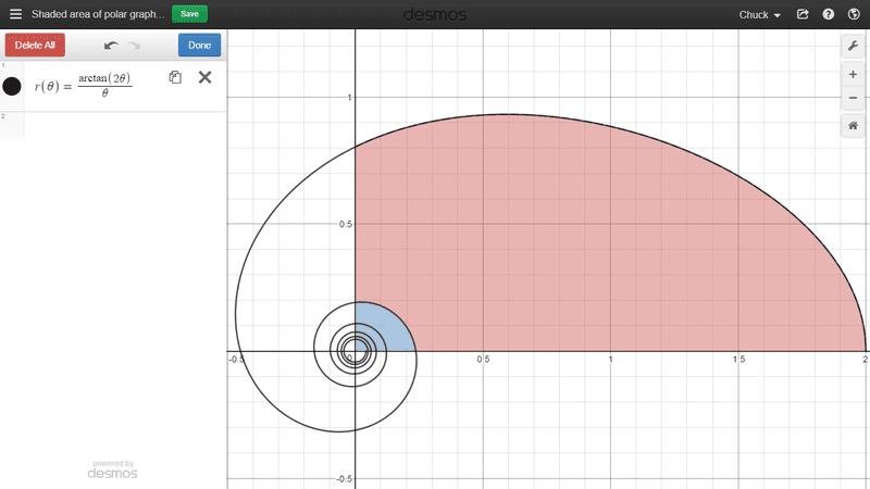Graph of arctan(2theta)(dividedby)theta.png