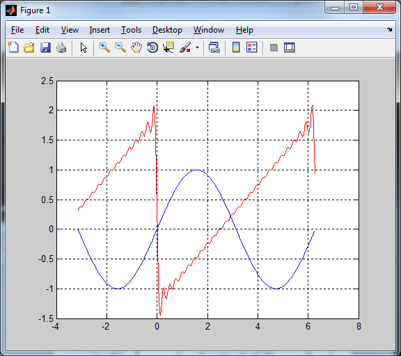 Fourier Coefficients in MATLAB | Physics Forums