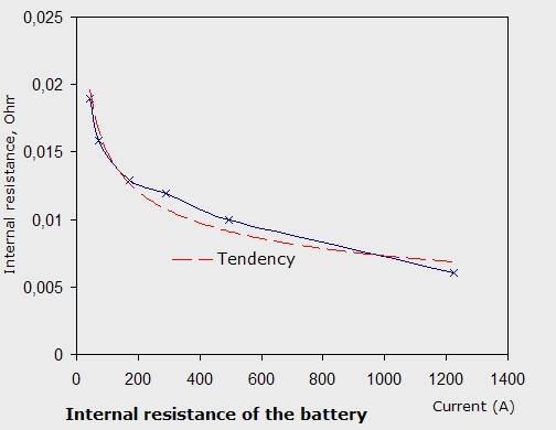 Graph_Internal-Resistance.jpg