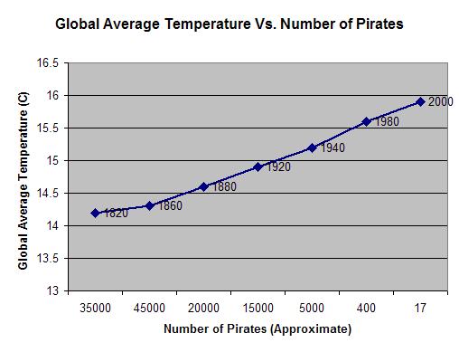 graph_pirates_gw.png