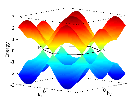 How to plot band structure? | Physics Forums