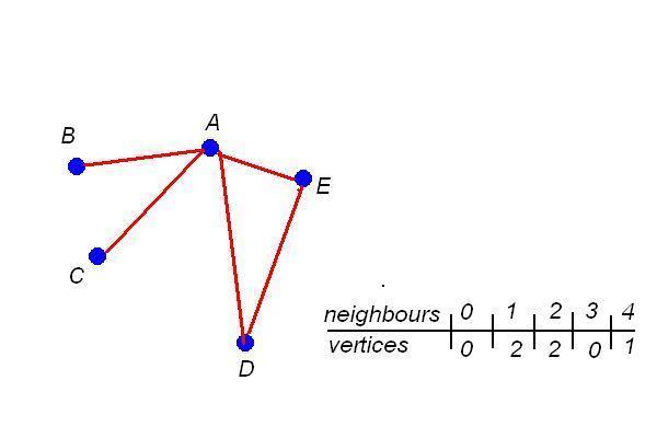 graphneighbours.JPG