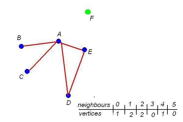 graphnotconnect.JPG