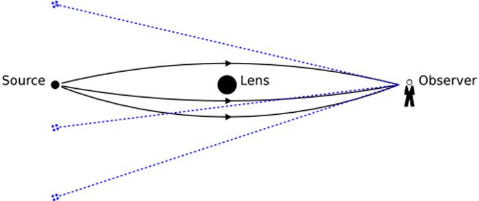GravitationalLensingScenario.png