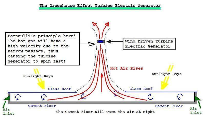 GreenhouseTurbineGenerator.JPG