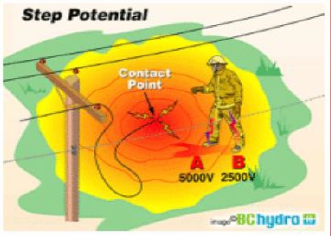 ground_BC-Hydro_step potential.jpg