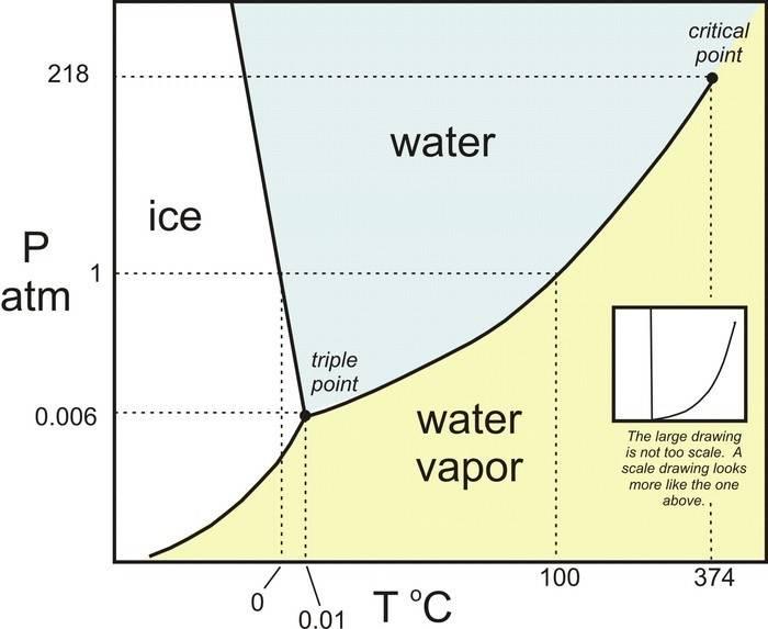 h2o_phase_diagram_-_color.v2.jpg
