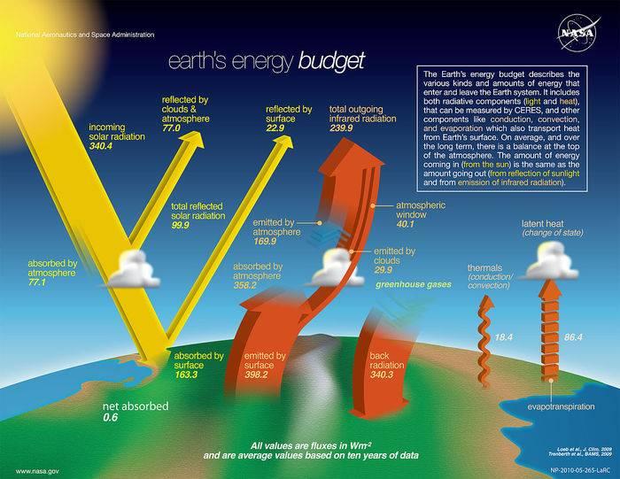 he-NASA-Earth%27s-Energy-Budget-Poster-Radiant-Energy-System-satellite-infrared-radiation-fluxes.jpg