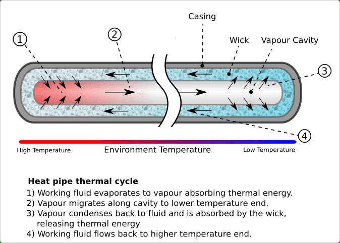 Heat_Pipe_Mechanism.png
