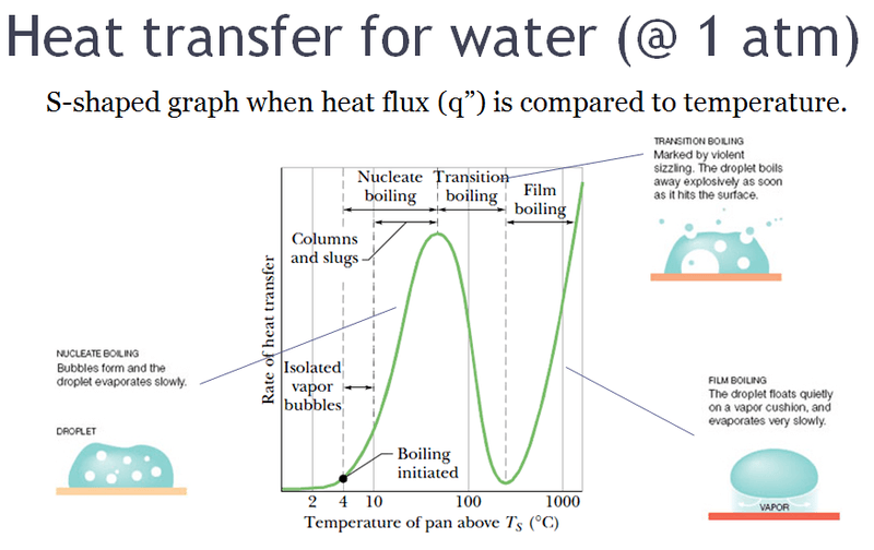 Heat_transfer_leading_to_Leidenfrost_effect_for_water_at_1_atm.png