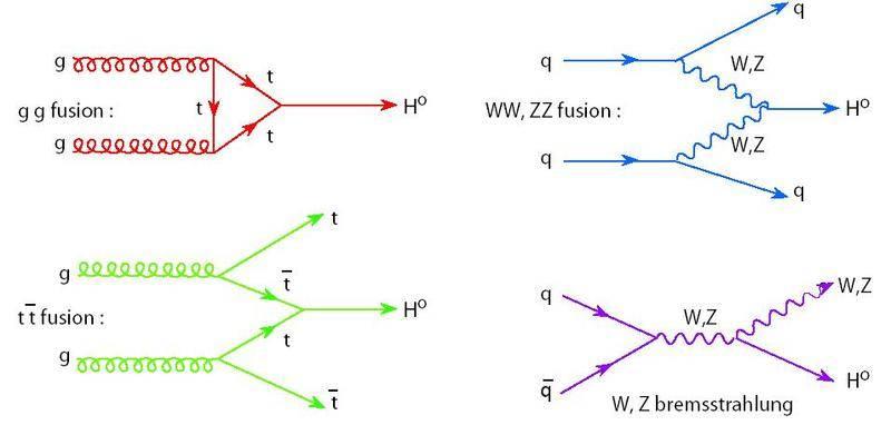 Higgs_prod_graphs_new2.jpg