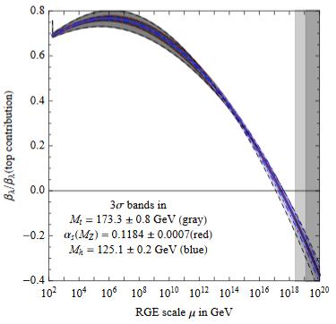 HiggsQuarticBetaFunctionRelative.png