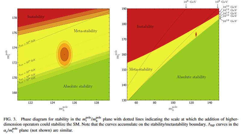 HiggsVacuumStability4.png