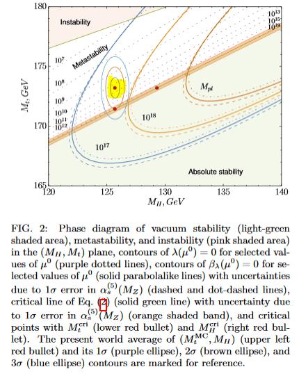 HiggsVacuumStabilityII.png
