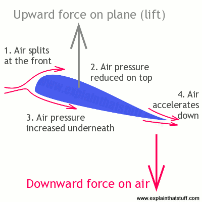 how-airfoil-wing-makes-lift-png.png
