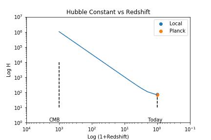 Hubble_vs_Time.png