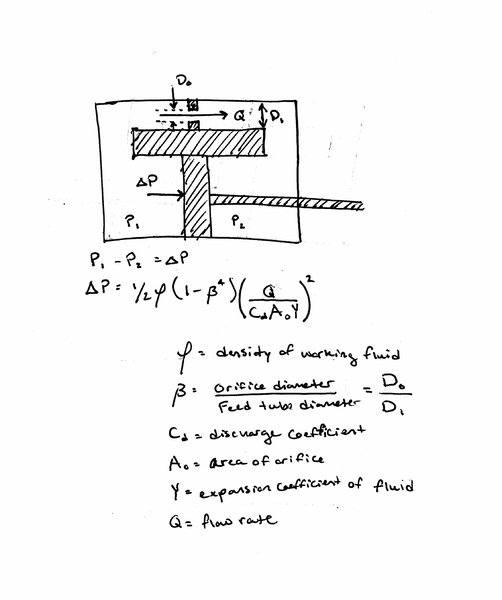 How to calculate the pressure on a piston in a damper system