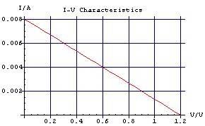 I-V_Characteristic_1A.jpg
