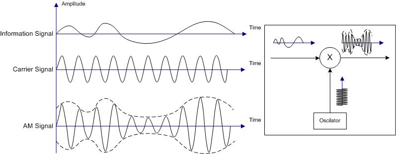 Illustration_of_Amplitude_Modulation.png