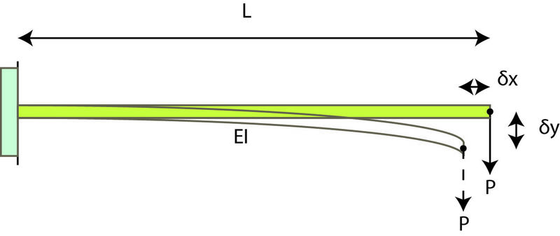 Horizontal Deflection Of A Vertically Loaded Cantilever