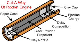 Compression Nozzles on Model Rockets | Physics Forums