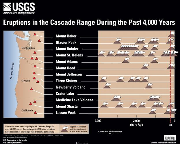img1052_623w_500h.eruptions.of.cascade.mountains.last.4000.years.jpg